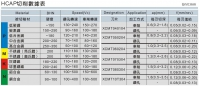 HCAP切削數據表