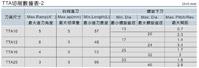 TTA 數據表2